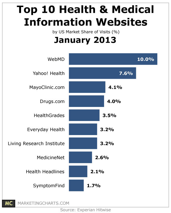 hitwise-2013-january-health-information-sites1