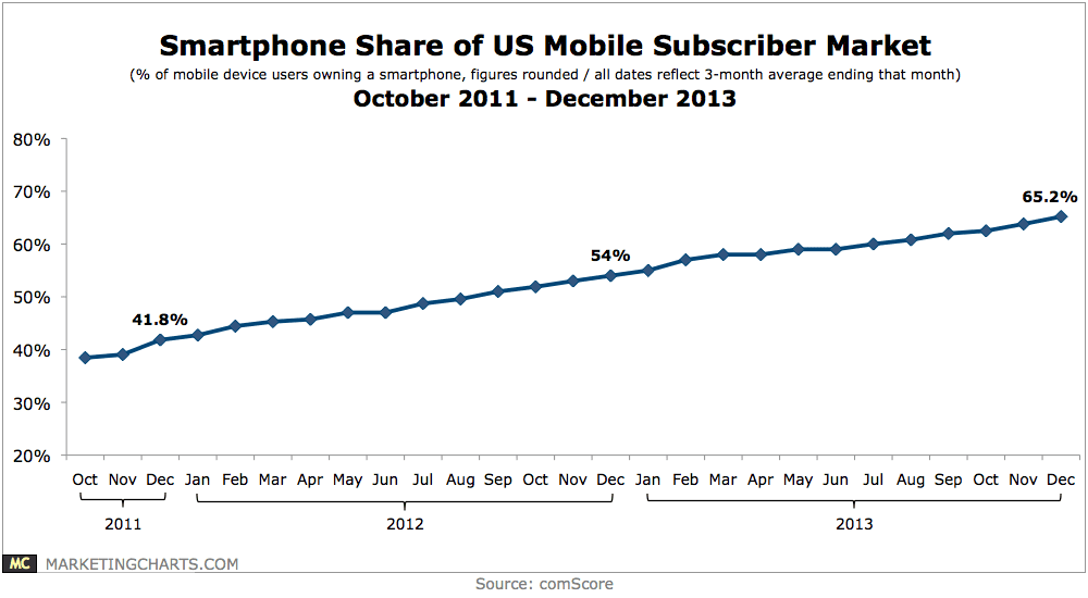 comScore-Smartphone-Share-of-Mobile-Subscriber-Market-Oct2011-Dec2013-Feb2014