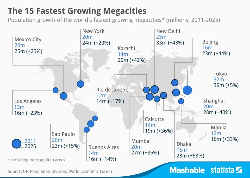 Megacities Chart of the Day