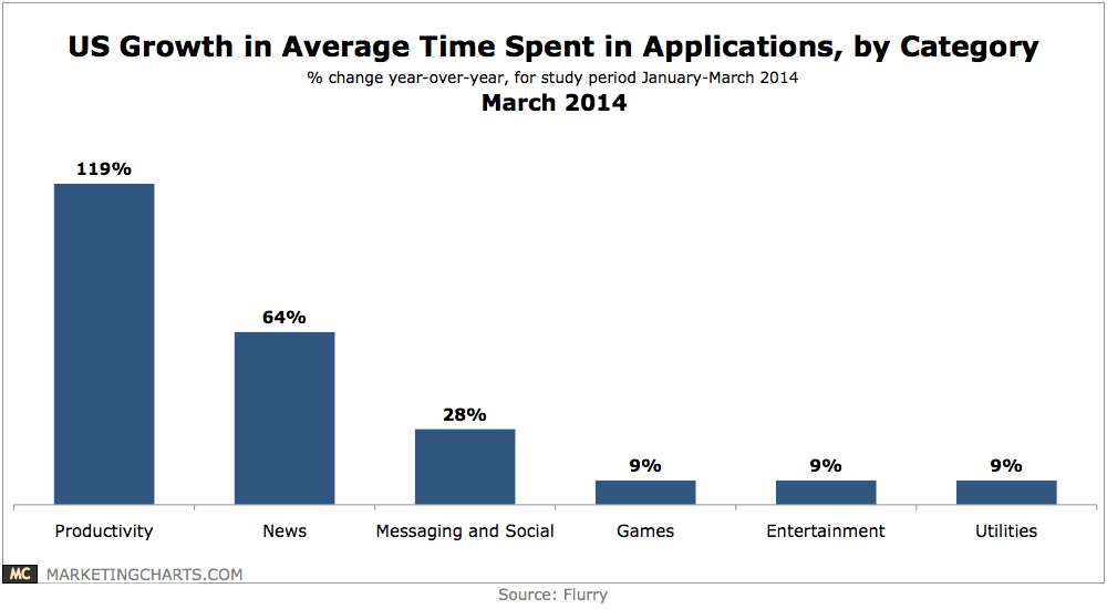 Flurry-Growth-in-Time-Spent-per-App-Category-Mar2014