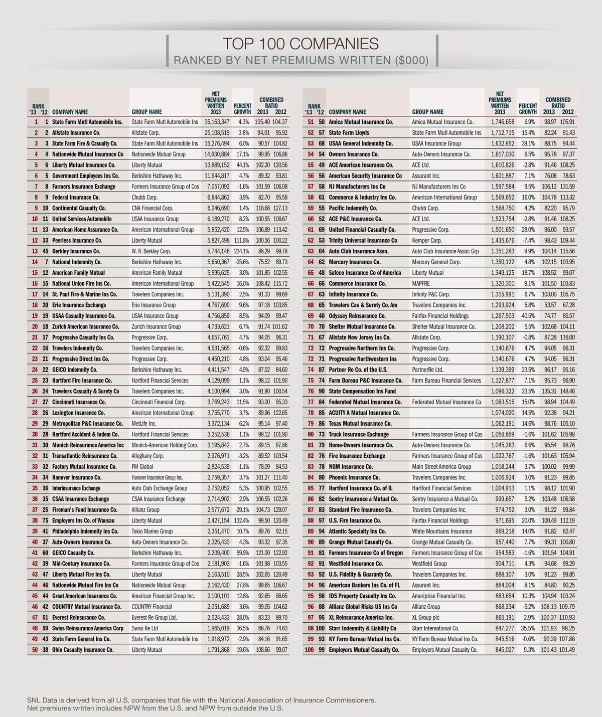 Top 10 car insurance companies in california 15