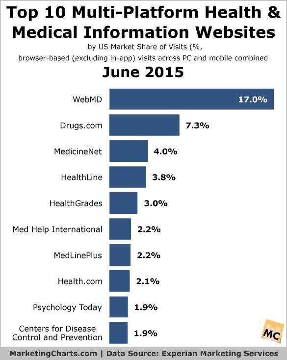 Top 10 Multi-Platform Health & Medical Information Websites – June 2015