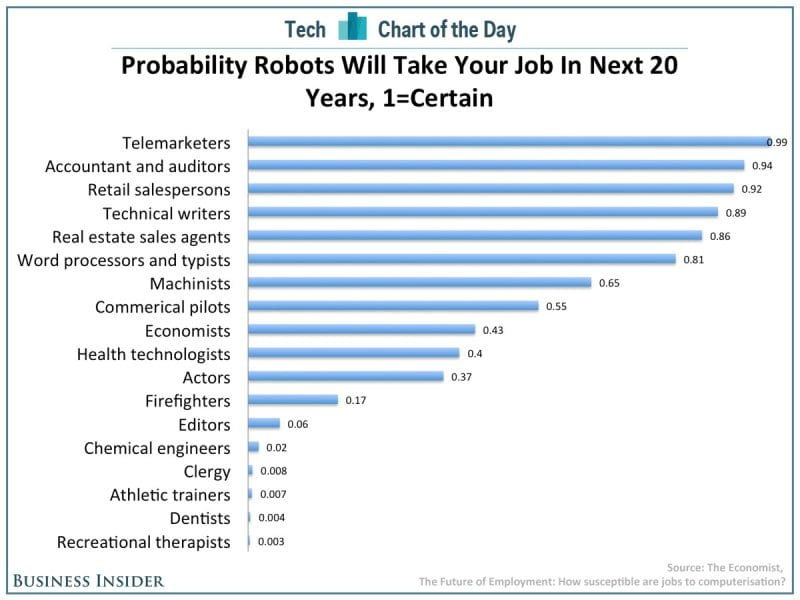 chart of the day robots taking jobs