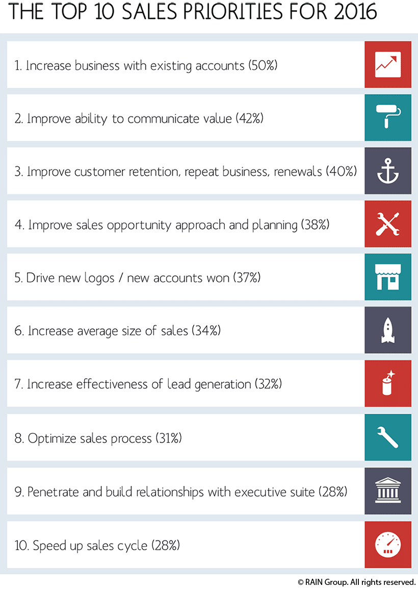 top 10 sales priorities from sales research
