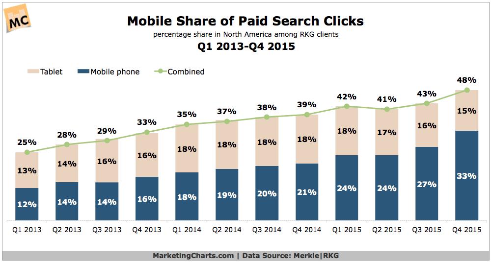 MerkleRKG-Mobile-Share-of-Paid-Search-Clicks-Q12013-Q42015