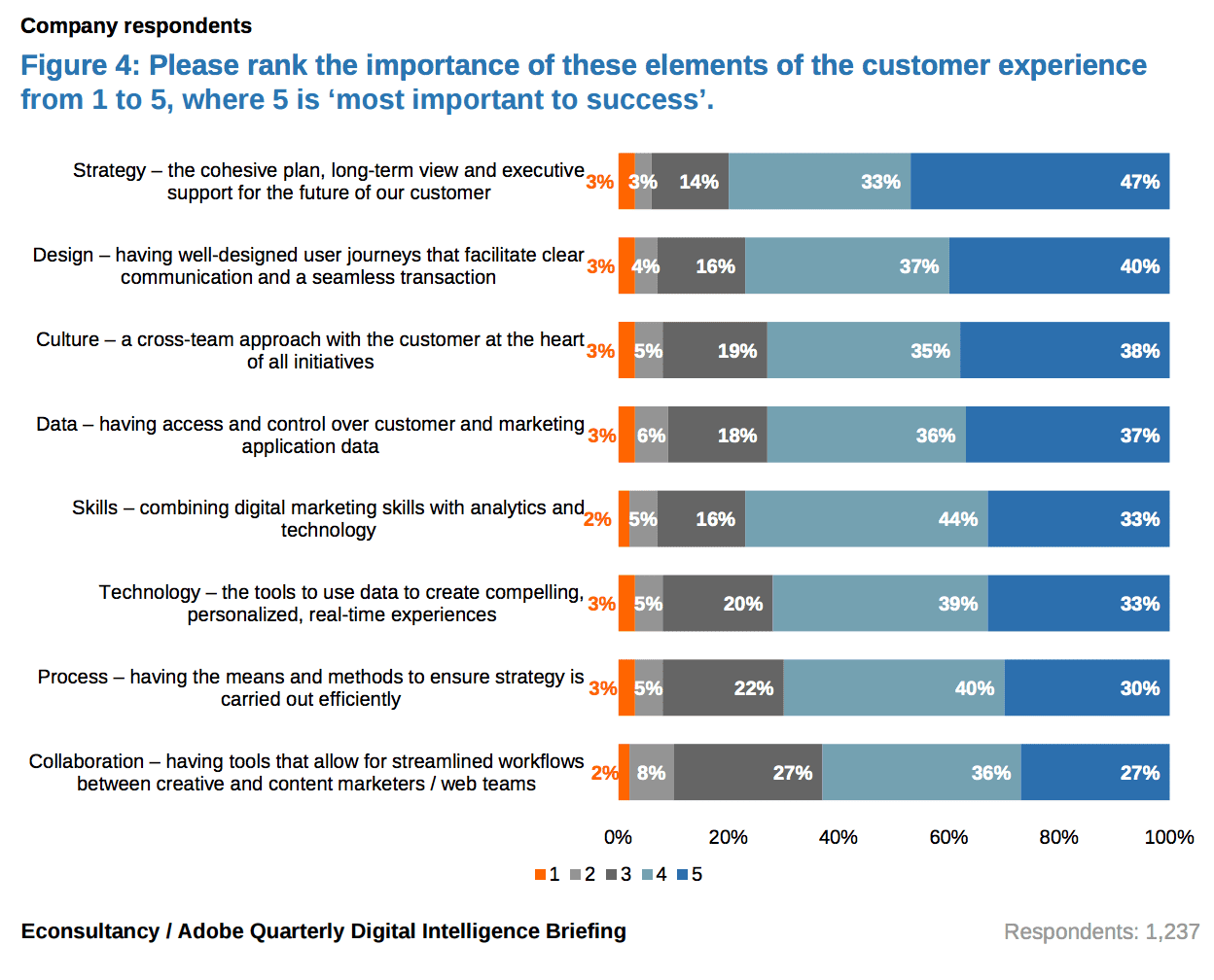 what does improving customer experience mean health ventures