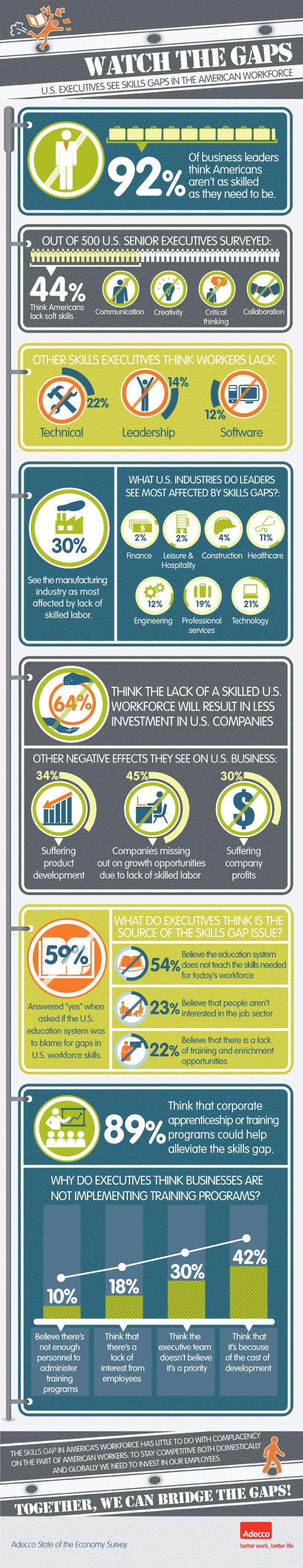 See how U.S. executives see the skills gap impacting the American workforce.