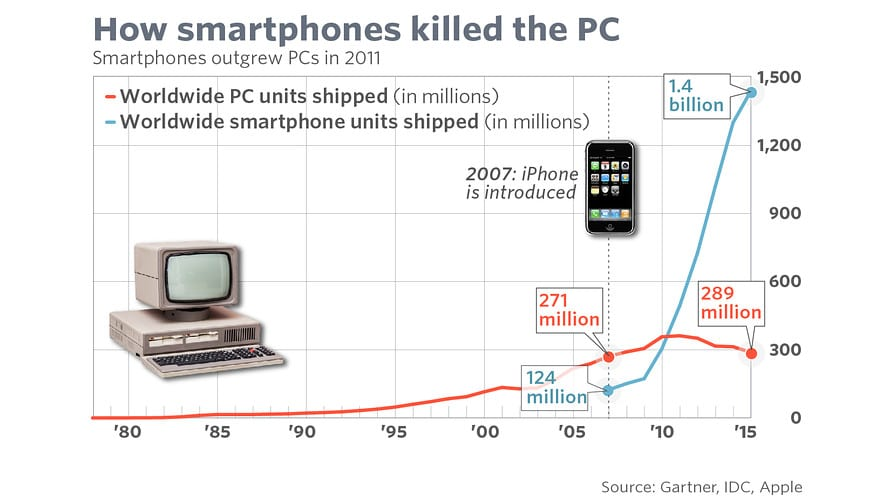 decline of pc