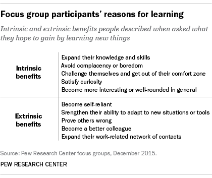 Focus group participants' reasons for learning