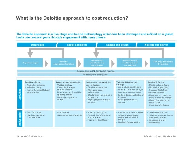 finance-cost-reduction-14-638