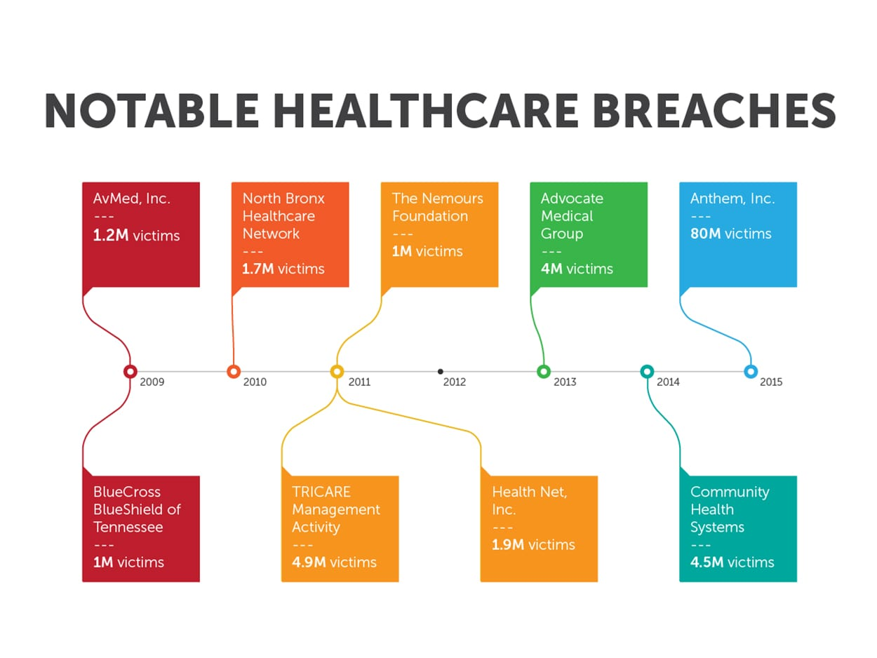 health care data breach