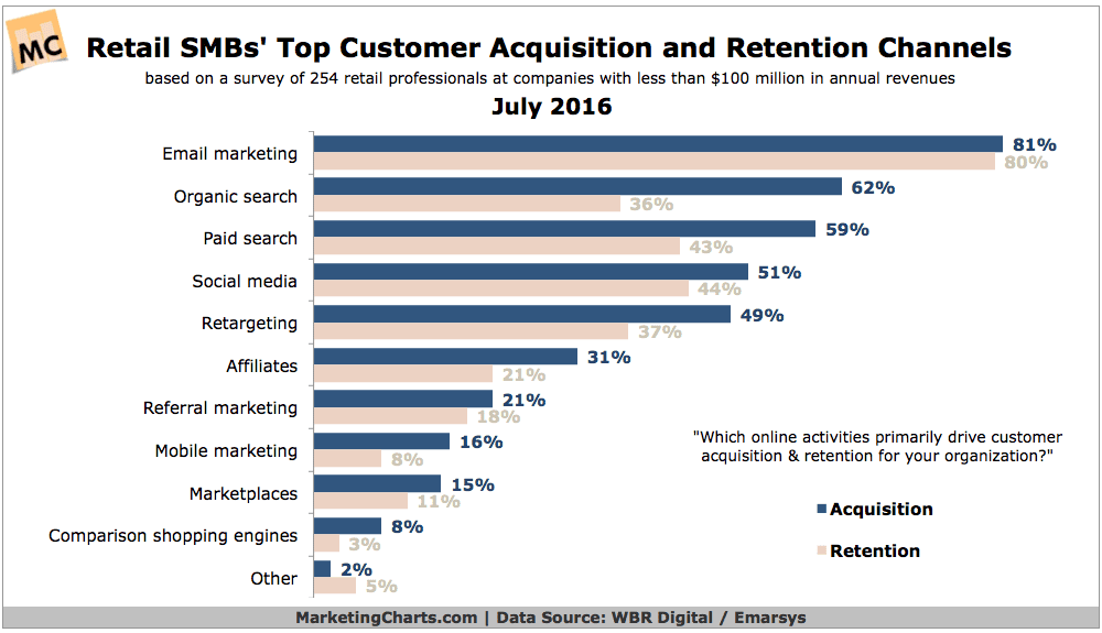 WBRDigitalEmarsys-Retail-SMBs-Top-Digital-Channels-Jul2016