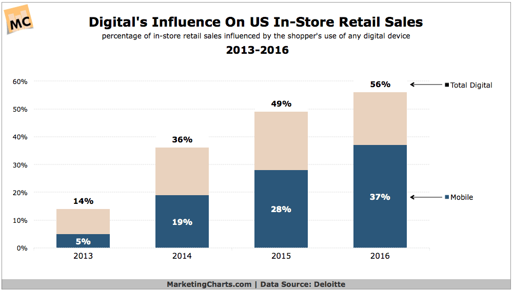 deloitte-digital-influence-in-store-retail-sales-2013-2016-sept2016