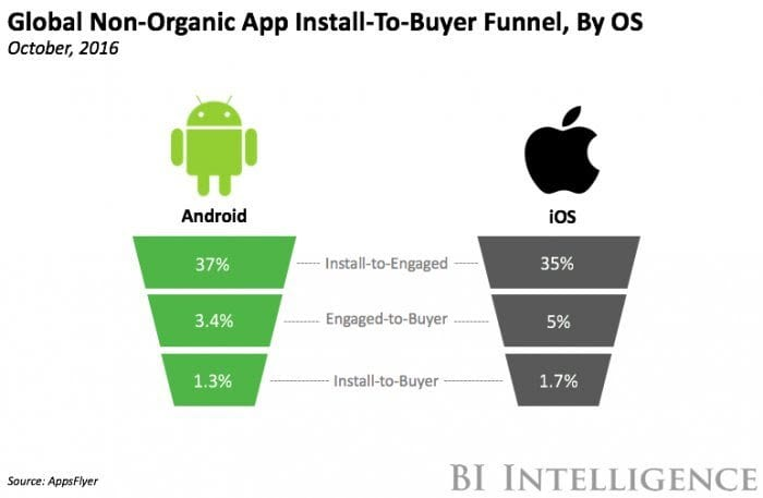 App Install to Buy funnell