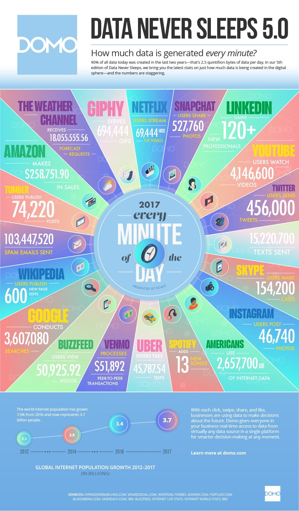 The Incredible Amount of Data Generated Online Every Minute | Health ...