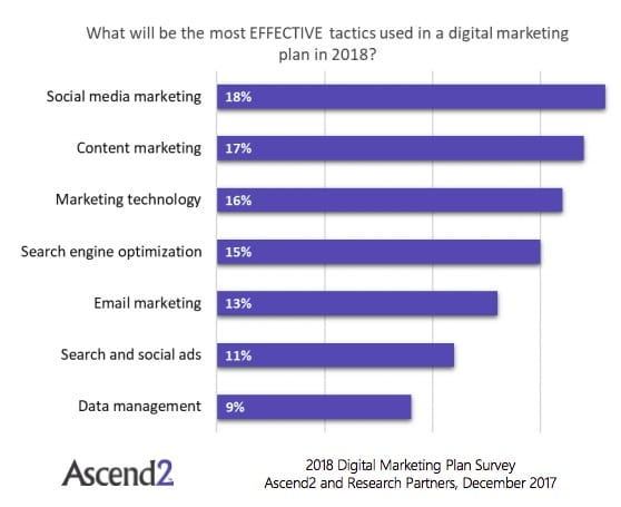 93% of firms expect to increase their spend on digital marketing