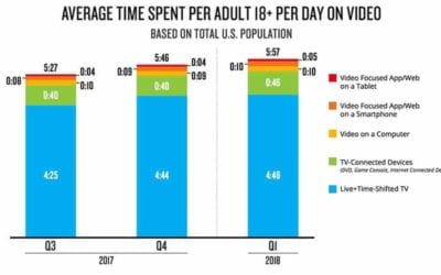 Adults Spend Almost Half Their Day Connected Media